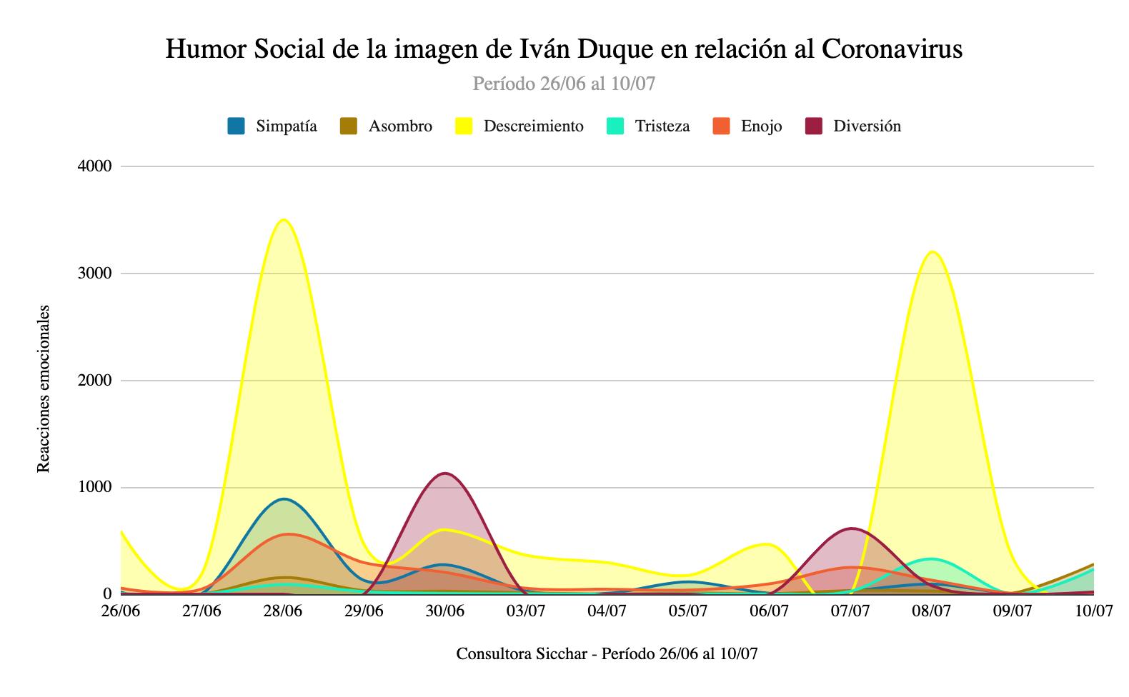 ¿Qué nos dice el Big Data del coronavirus en Colombia?